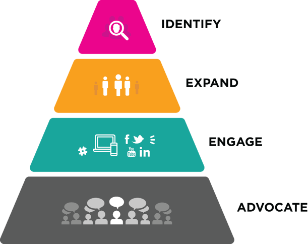 Process for Account Based Marketing