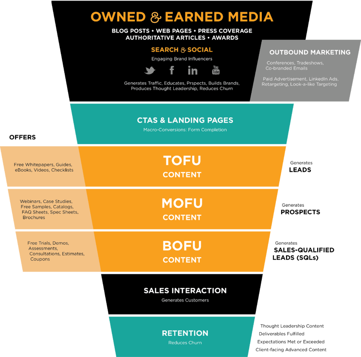 Content Creation and Distribution Strategy