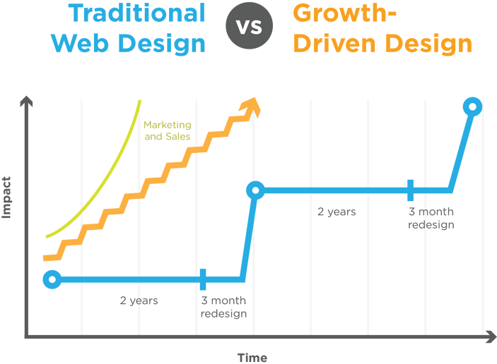 Traditional  vGrowth Driven Design Websites