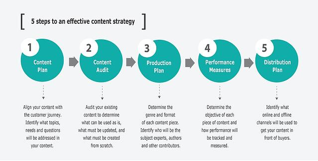 Tips to be a Better Content Writer