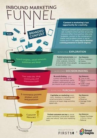 content marketing funnel.jpg
