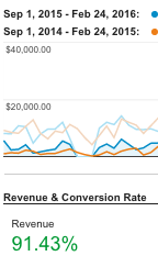 How Marketing Automation Increased eCommerce Revenue