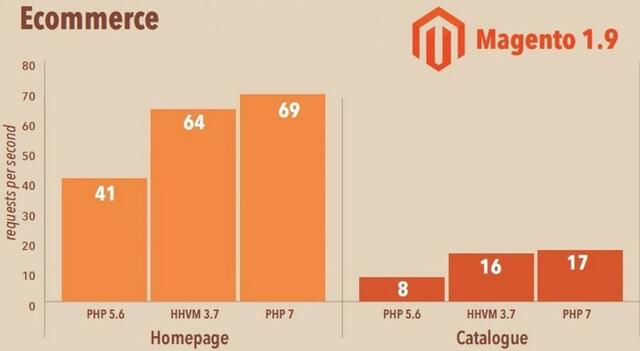 PHP 7 Page Load Speed