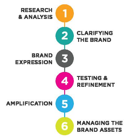 The Branding Process