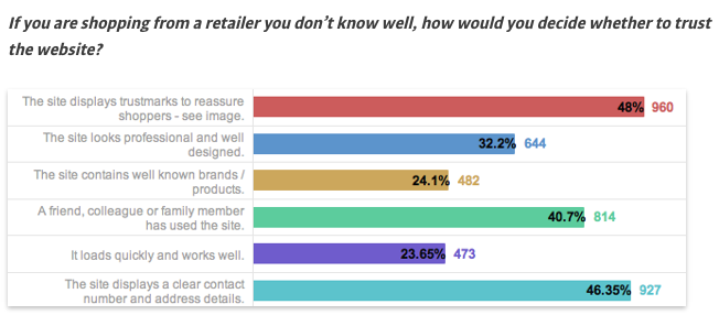 why a seal of trust is important on ecommerce sites