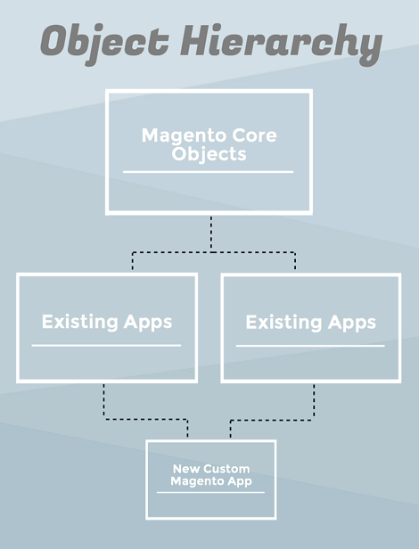 The Director's Guide to Customizing Magento - Object Hierarchy