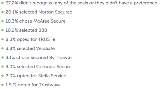 survey of why seals of trusts are important