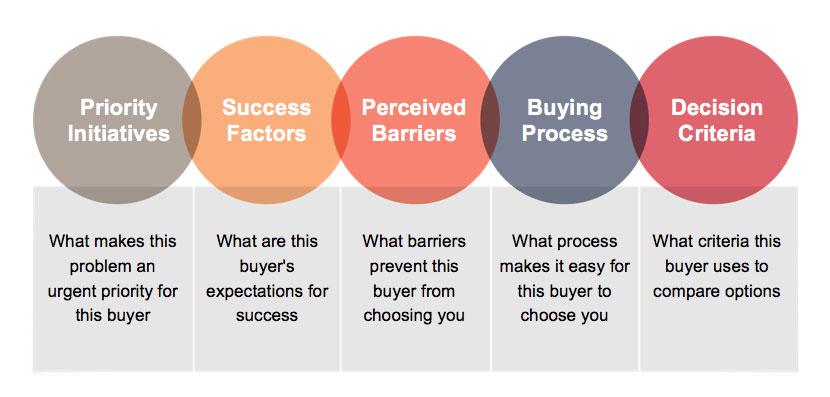 Five Rings of Buyer Insight